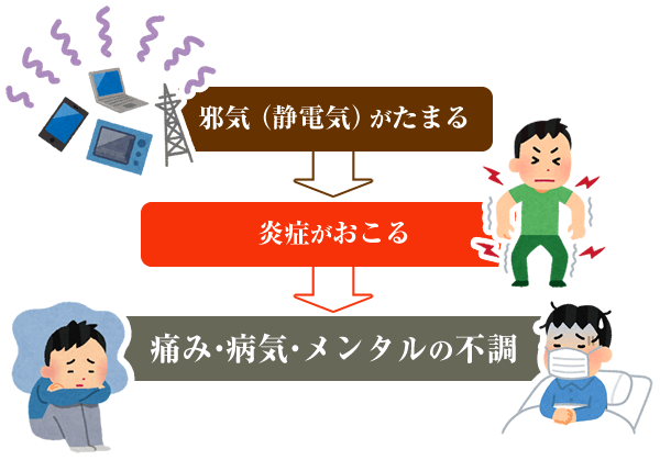 痛みや・病気・不調の原因は邪気(静電気)の図